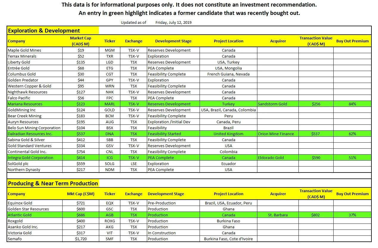 gold stock buyout candidates