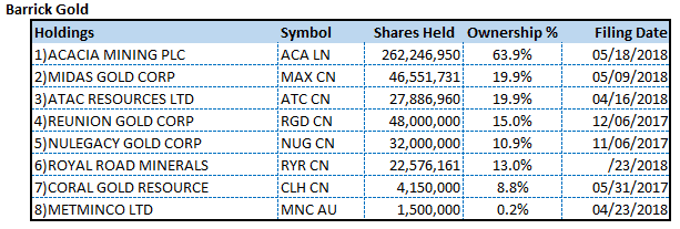 Barrick Holdings