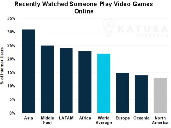 Recently Watched someone play video games graph