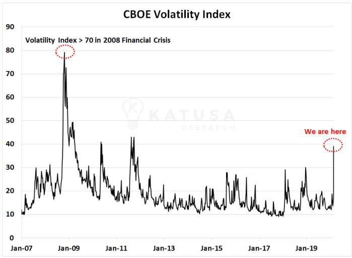CBOE Volatility Index Graph