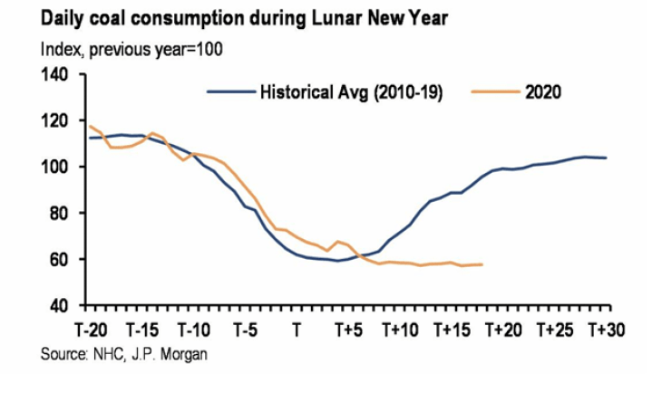 Graph of daily coal consumption during Lunar New Year
