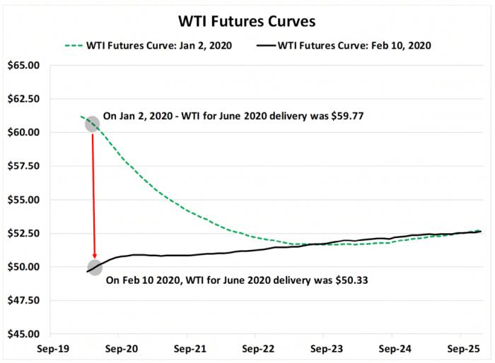 WTI Future Curves Graph
