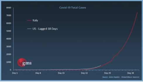 Covid-19 Total Cases USA vs Italy
