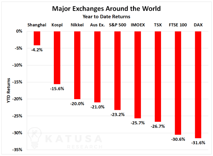 Major Exchanges Around the World YTD Returns 2020 Graph