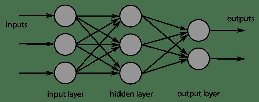 Wikipedia - Künstliches neuronales Netz