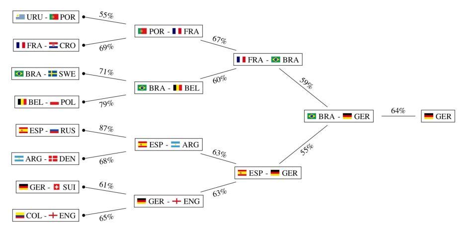 Fussball WM - Wahrscheinlichkeiten, berechnet von einer KI