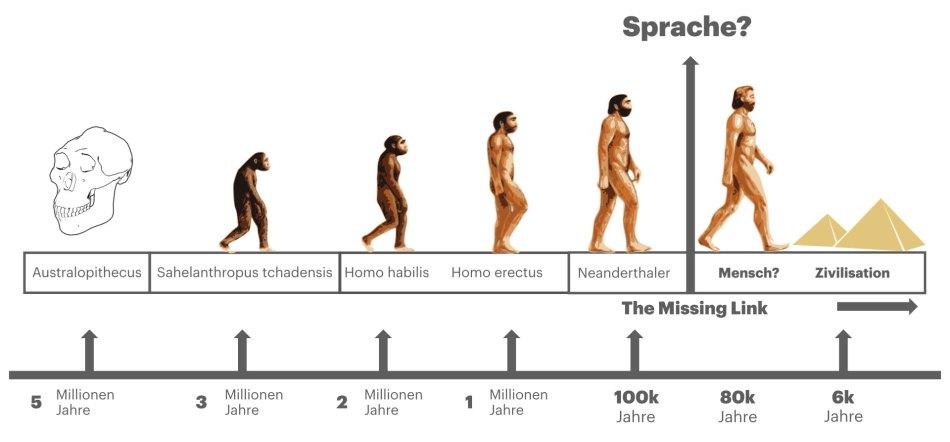 Evolution der Sprache