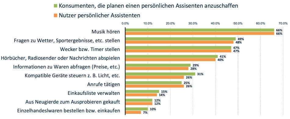 Nutzung von Digitalen Assistenten in Österreich
