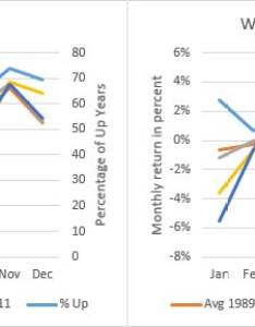 Chart wheat cash and futures also capturing seasonality with commodity etfs rh kaufmansignals