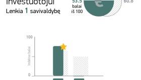Kauno miesto savivaldybės reitingai