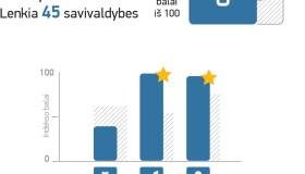 Kauno rajono savivaldybės reitingai