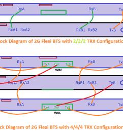 nokia flexi bts rf cabling configuration [ 1268 x 722 Pixel ]