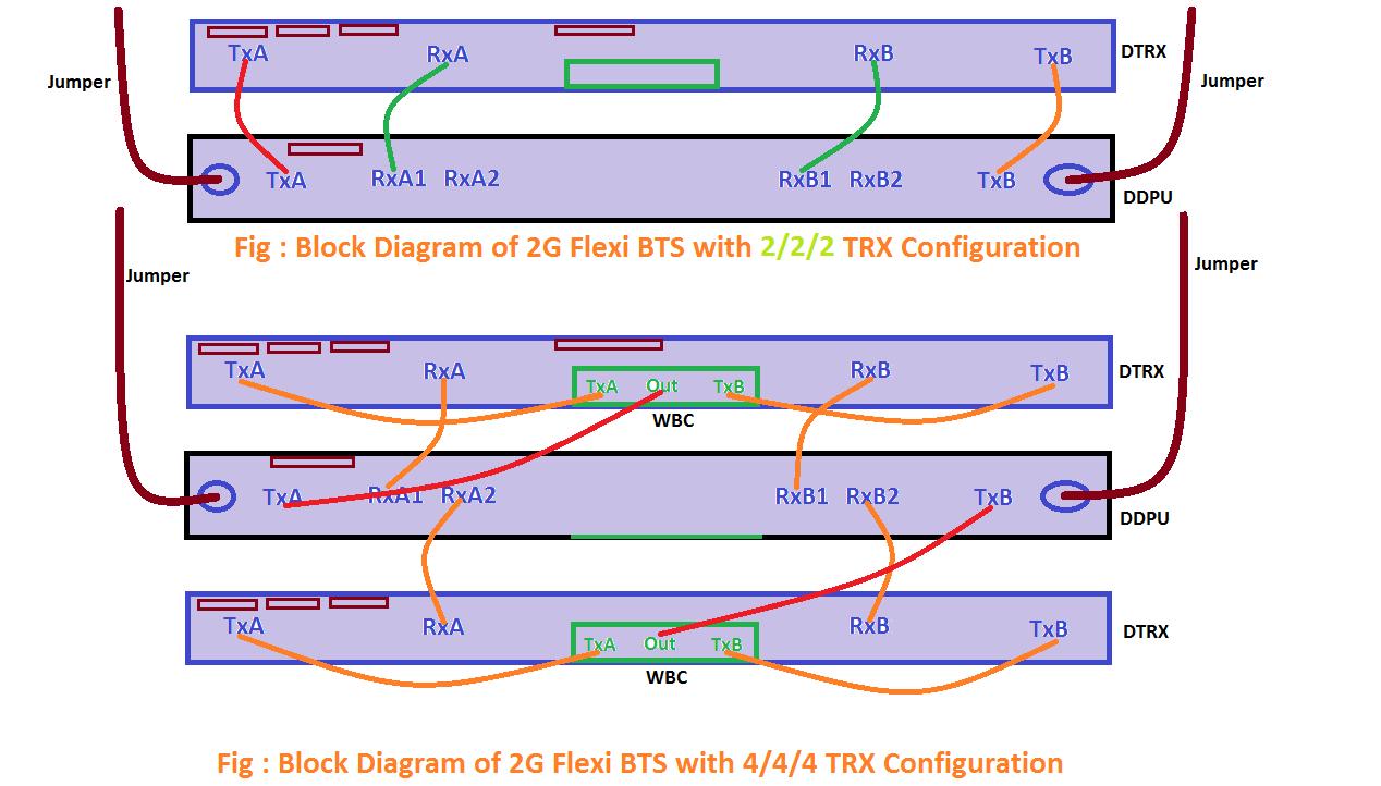hight resolution of nokia flexi bts rf cabling configuration