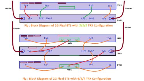 small resolution of nokia flexi bts rf cabling configuration