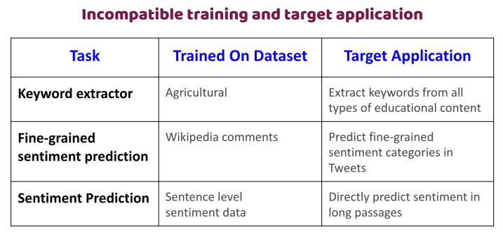 incompatible training data and target application
