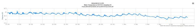 kawaihae temp oct-nov 2015
