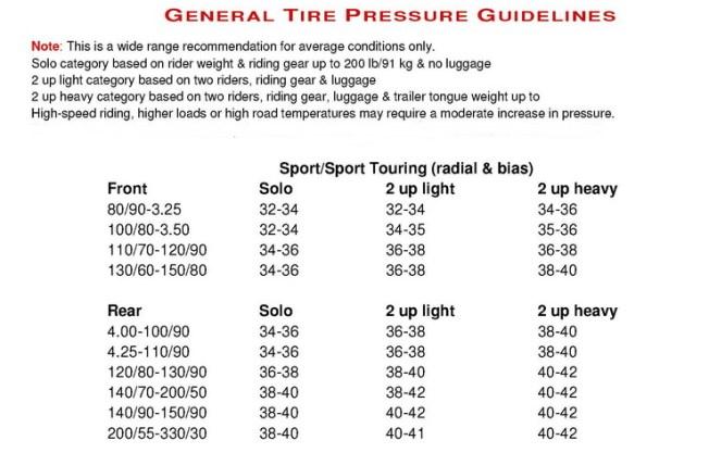 Tire Pressures etc