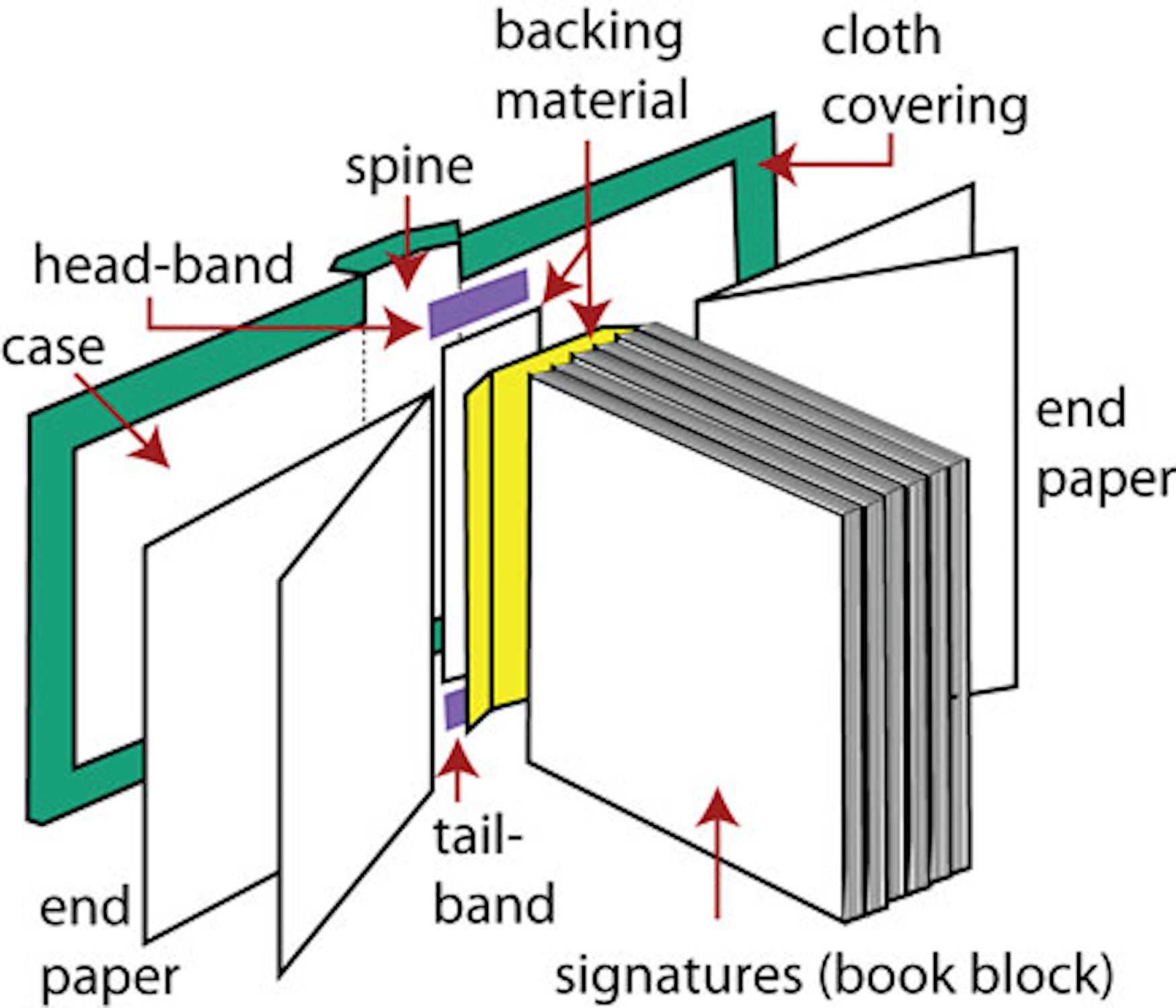 Types Of Book Binding An Introduction