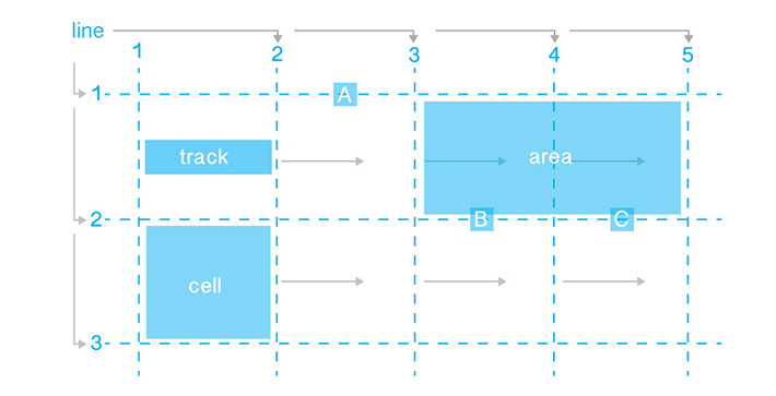 This Image are borrowed from https://getflywheel.com/layout/css-grid-layouts-how-to/