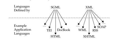 xml SGML märkspråk