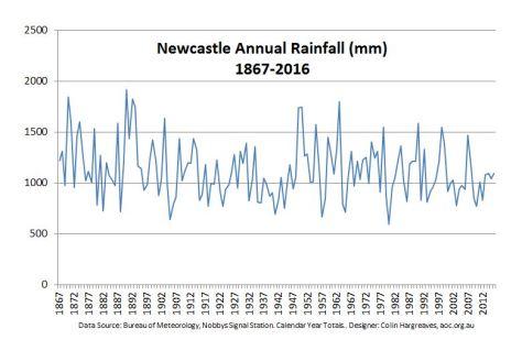 Newcastle Annual Rainfall 1867 to 2016