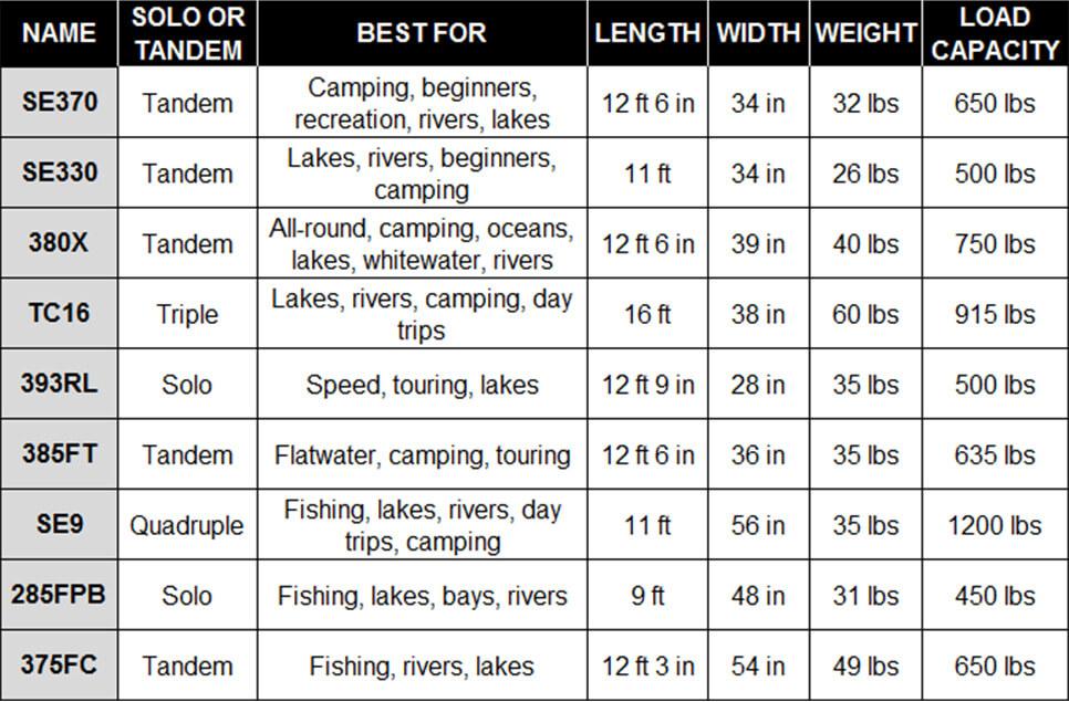 Sea Eagle Kayak ans boats comparison chart