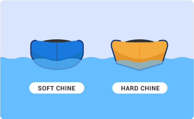 Hard Chine vs Soft Chines diagram on a kayak