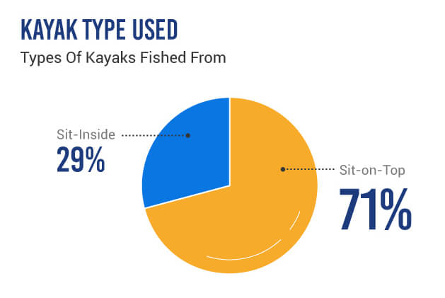 Types of Fishing Kayak Used by US Anglers - sit-in vs sit-on-top - in a pie chart