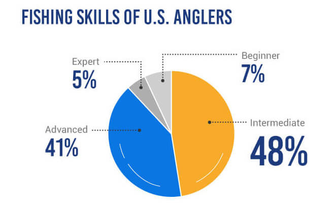 Fishing Skills of US Kayak Anglers in a pie chart
