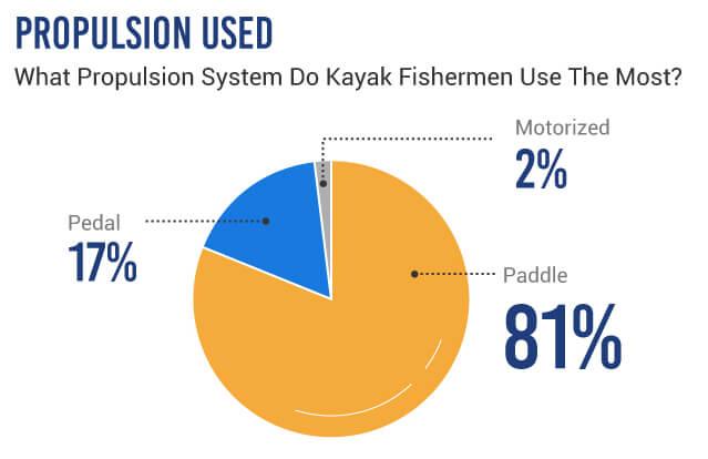 Kayak Fishing Propulsion Chart