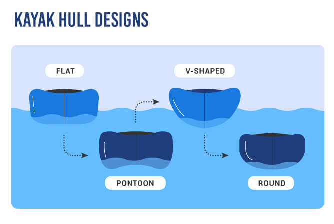 Kayak Hull Designs in a graphic - Flat, V-Shaped, Round and Pontoon