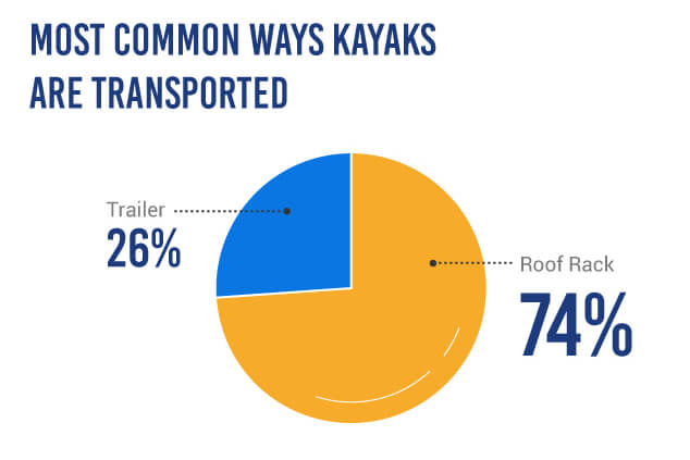 Different Ways Kayaks Are Transported - Pie Chart