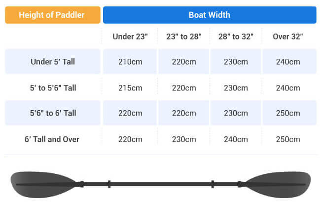 Kayak Paddle Length Measurement Chart