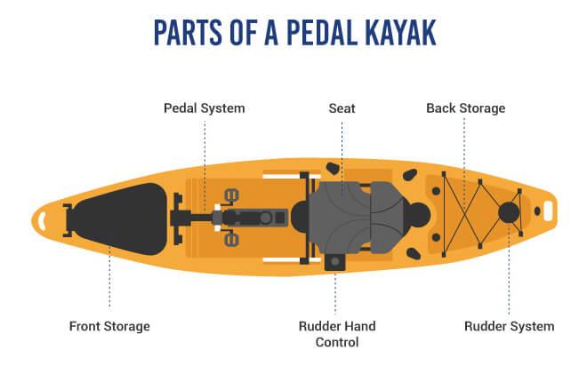 Parts of a Pedal Kayak