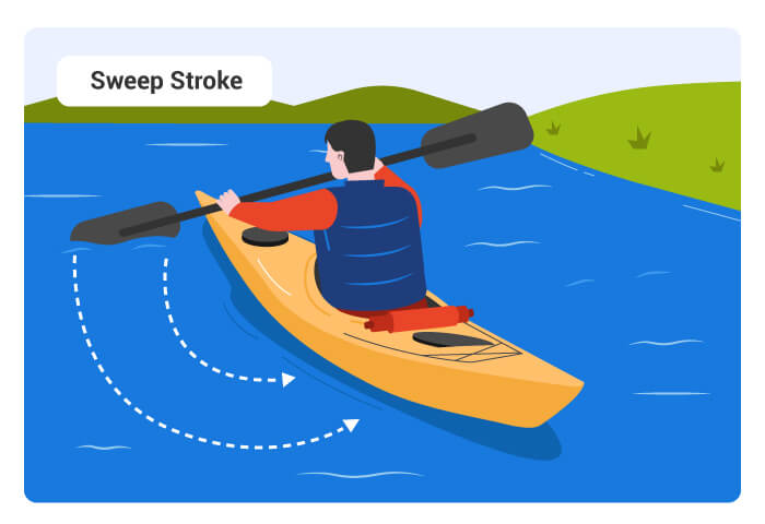 Sweep Stroke technique for kayakers