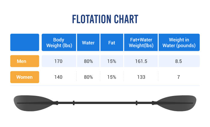 Flotation Chart for life vests, life jackets and PFDs