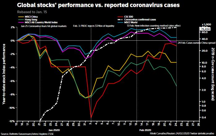 cvirus_stocks