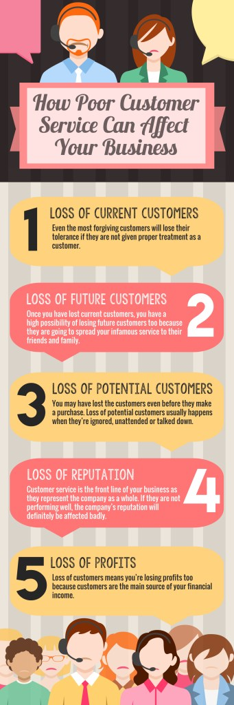 How Poor Customer Service Can Affect Your Business