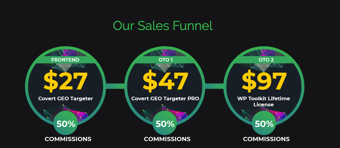 Covert GEO Targeter Sales Funnel