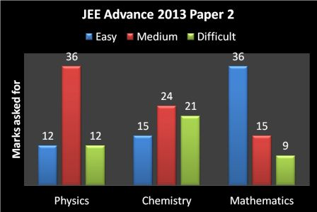 JEE Advance 2013 cut off paper 2
