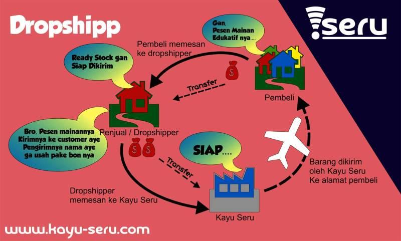 ilustrasi dropship kayuseru - Jualan Dengan Sistem Dropship