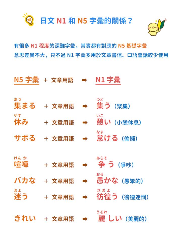 N5和N1字彙的關係 | 音速語言學習(日語)