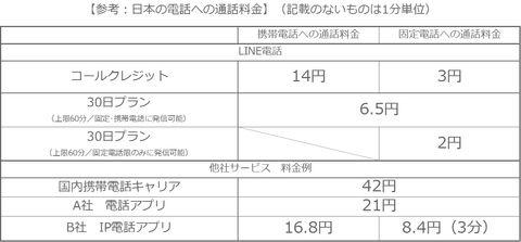 LINE電話Android版で本日からサービス開始ほか今日の #スクラップ #2014 #3/17