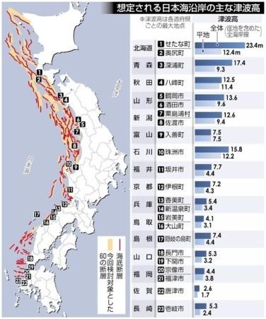 日本海側津波20メートル超想定地震最大M7.9ほか今日の #スクラップ #2014 #8/26