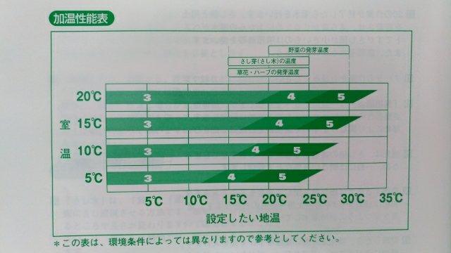 【昭和精器ヒーター付育苗器 愛菜花】を使ったブドウの接木をする方法と手順 165