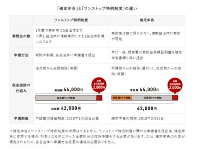 【ふるさと納税】シミュレーターを使って上限額を自動計算する方法 6