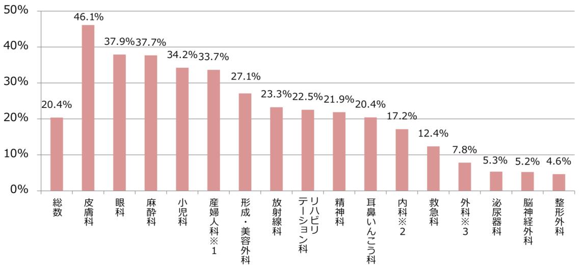 診療科別女性医師の割合