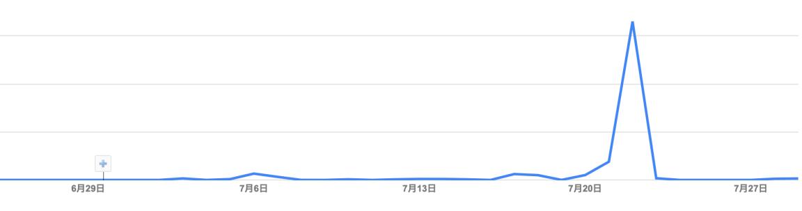広告収入グラフ