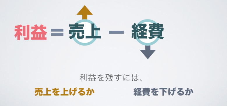 利益=売上-経費