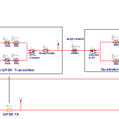 Qpsk Transmitter And Receiver Block Diagram Mercedes Benz W203 Wiring Diagrams Basic Ber Examples Awr Knowledgebase System Quadrature